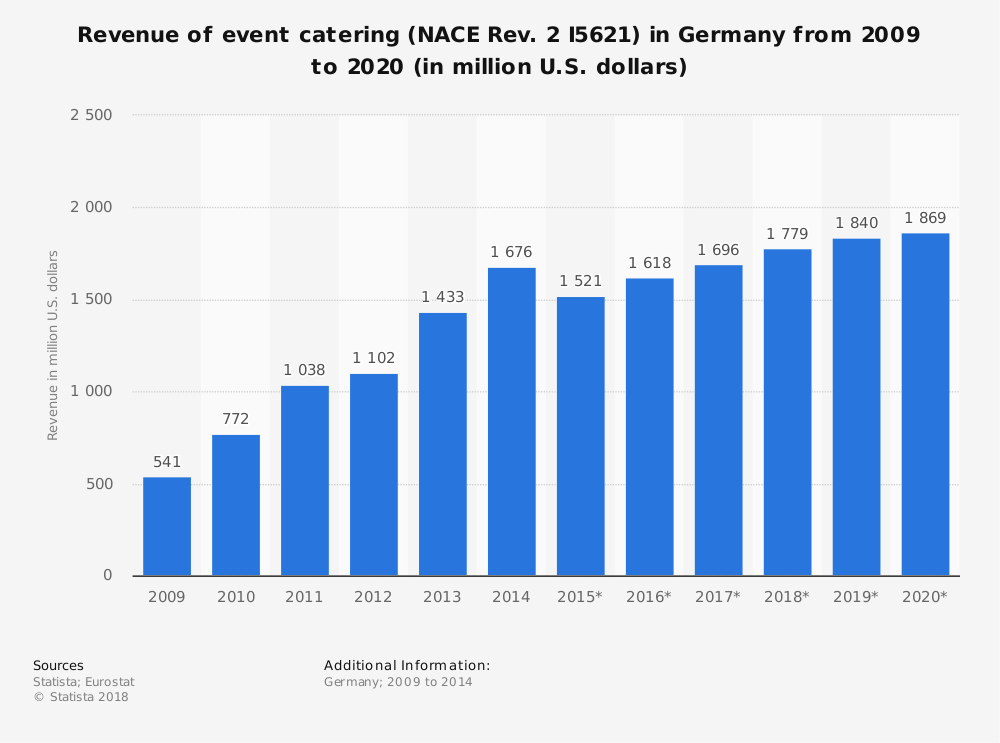 Statistic: Revenue of event catering (NACE Rev. 2 I5621) in Germany from 2009 to 2020 (in million U.S. dollars) | Statista
