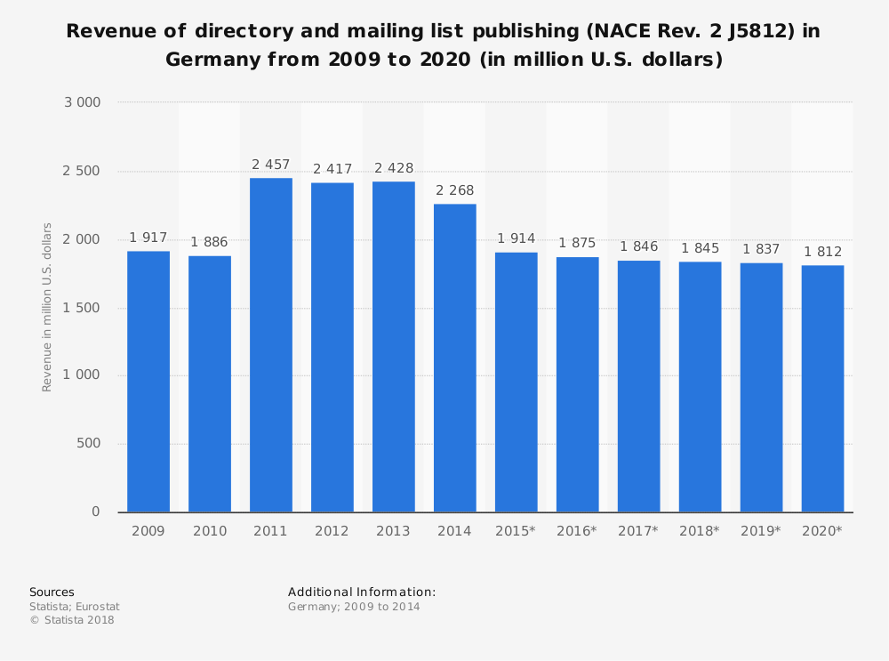 Statistic: Revenue of directory and mailing list publishing (NACE Rev. 2 J5812) in Germany from 2009 to 2020 (in million U.S. dollars) | Statista