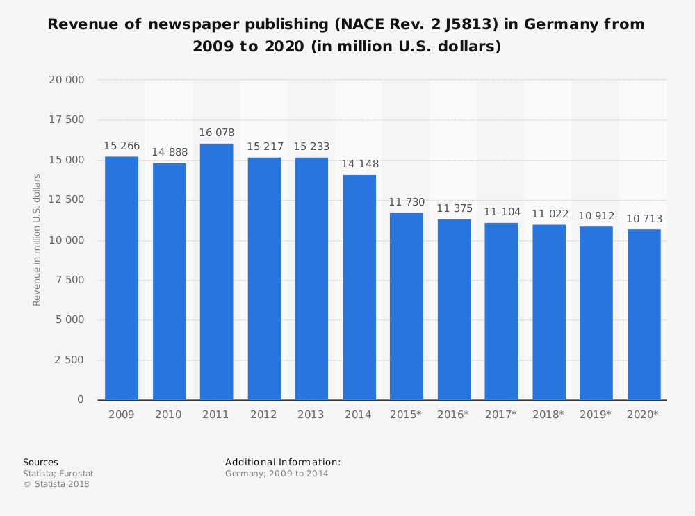 Statistic: Revenue of newspaper publishing (NACE Rev. 2 J5813) in Germany from 2009 to 2020 (in million U.S. dollars) | Statista