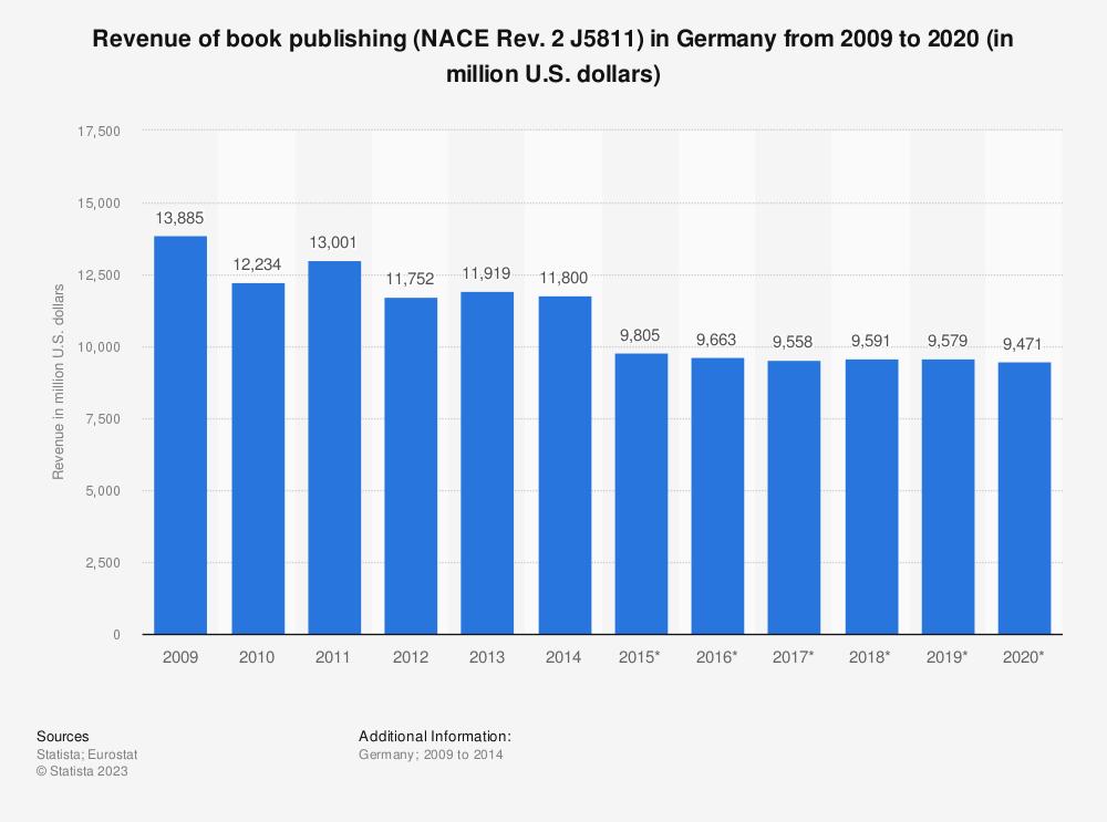Statistic: Revenue of book publishing (NACE Rev. 2 J5811) in Germany from 2009 to 2020 (in million U.S. dollars) | Statista