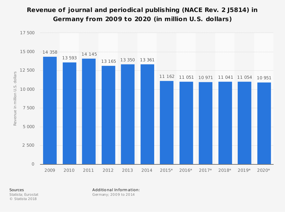 Statistic: Revenue of journal and periodical publishing (NACE Rev. 2 J5814) in Germany from 2009 to 2020 (in million U.S. dollars) | Statista