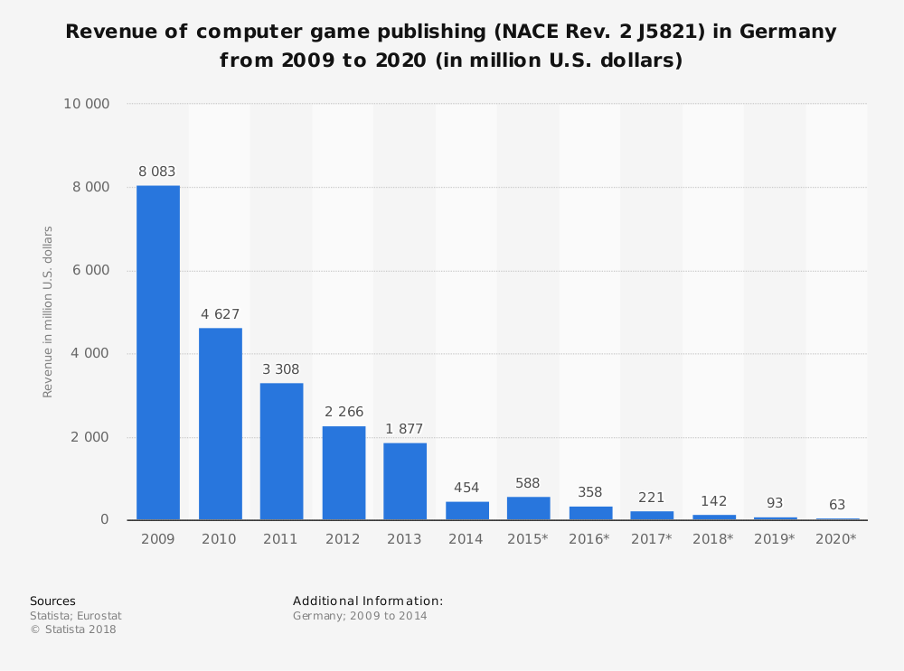 Statistic: Revenue of computer game publishing (NACE Rev. 2 J5821) in Germany from 2009 to 2020 (in million U.S. dollars) | Statista