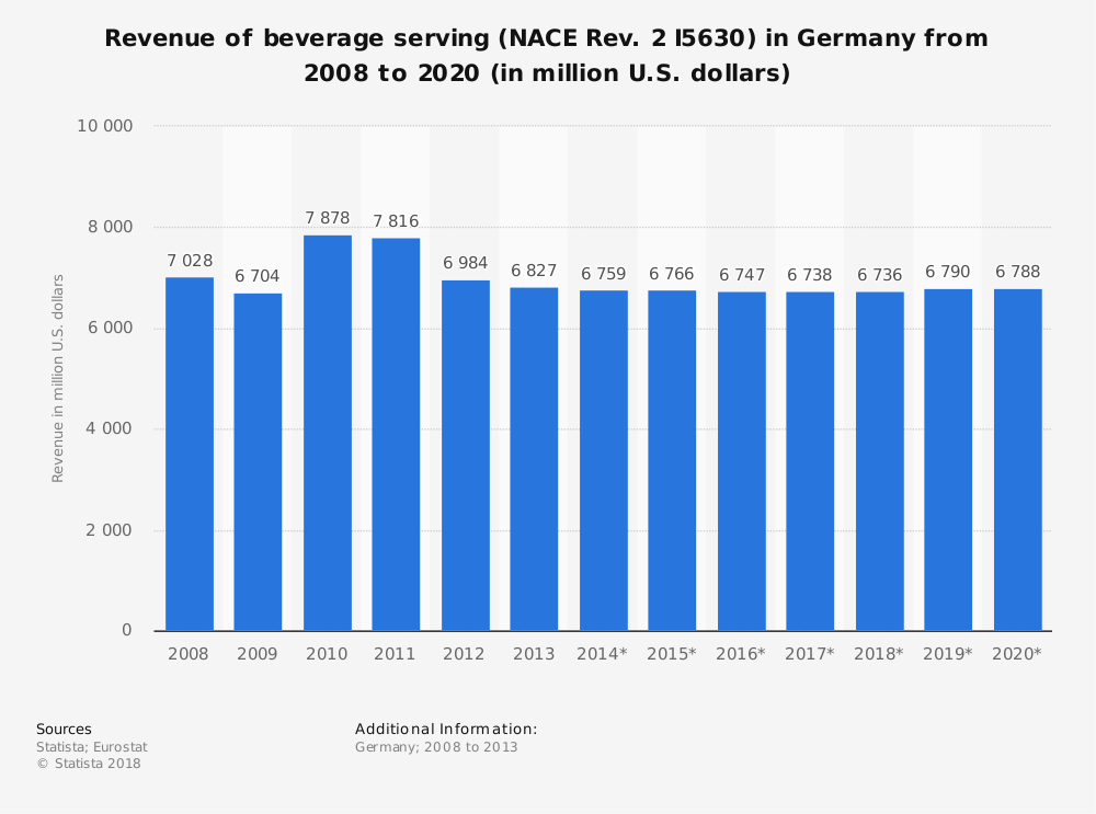 Statistic: Revenue of beverage serving (NACE Rev. 2 I5630) in Germany from 2008 to 2020 (in million U.S. dollars) | Statista