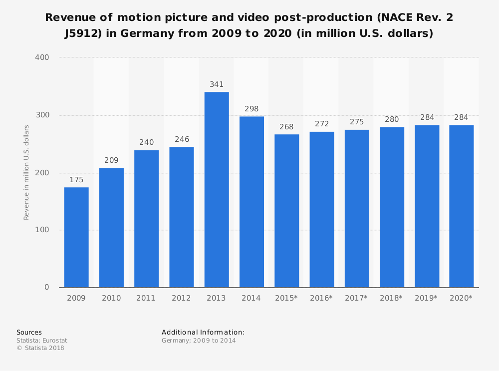 Statistic: Revenue of motion picture and video post-production (NACE Rev. 2 J5912) in Germany from 2009 to 2020 (in million U.S. dollars) | Statista