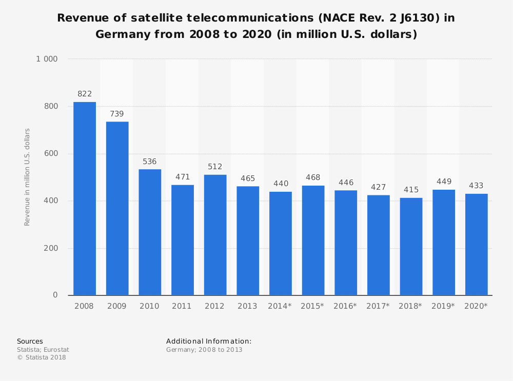 Statistic: Revenue of satellite telecommunications (NACE Rev. 2 J6130) in Germany from 2008 to 2020 (in million U.S. dollars) | Statista