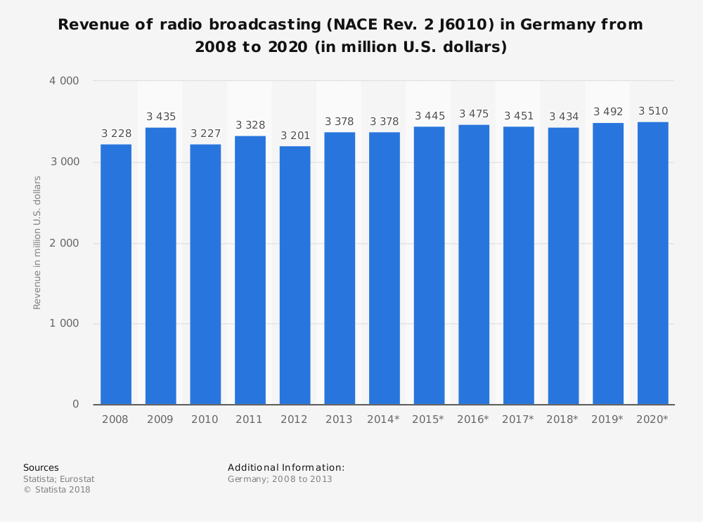 Statistic: Revenue of radio broadcasting (NACE Rev. 2 J6010) in Germany from 2008 to 2020 (in million U.S. dollars)   Statista