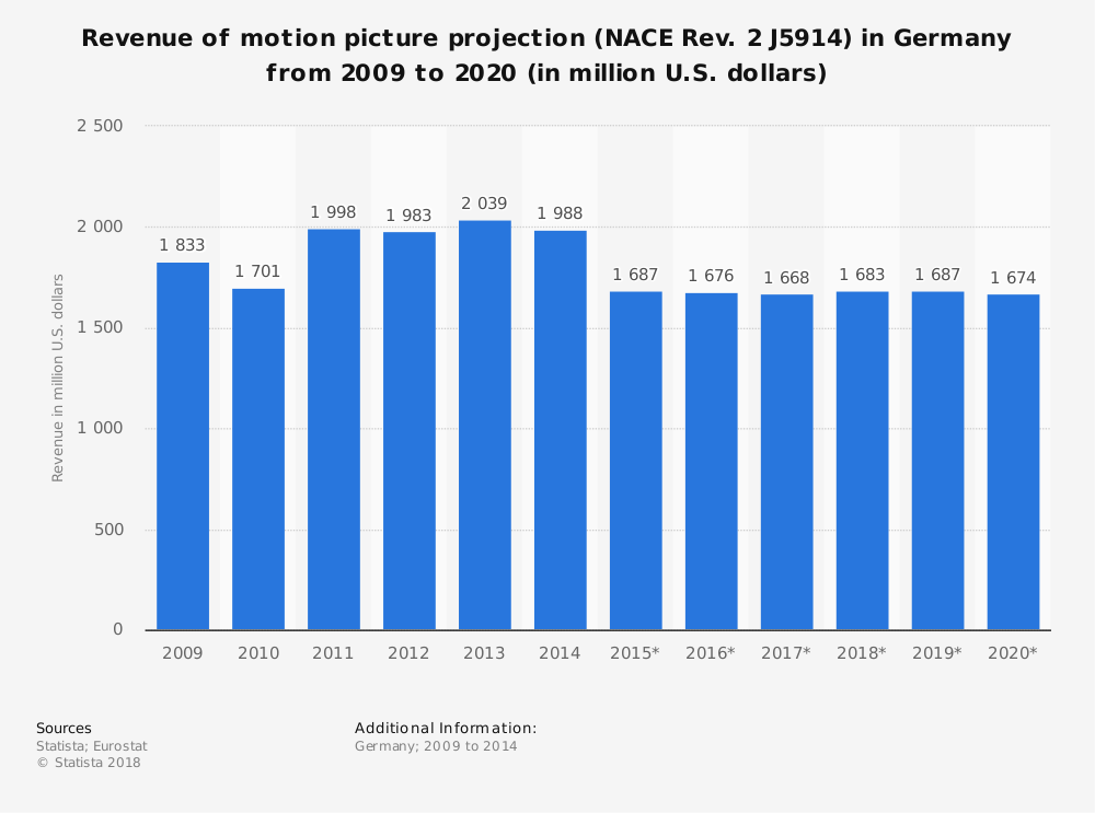 Statistic: Revenue of motion picture projection (NACE Rev. 2 J5914) in Germany from 2009 to 2020 (in million U.S. dollars)   Statista
