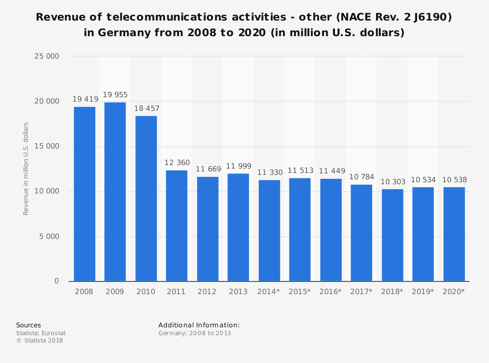 Statistic: Revenue of telecommunications activities - other (NACE Rev. 2 J6190) in Germany from 2008 to 2020 (in million U.S. dollars) | Statista