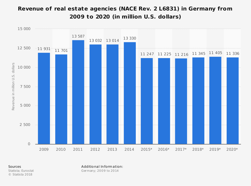 Statistic: Revenue of real estate agencies (NACE Rev. 2 L6831) in Germany from 2009 to 2020 (in million U.S. dollars) | Statista