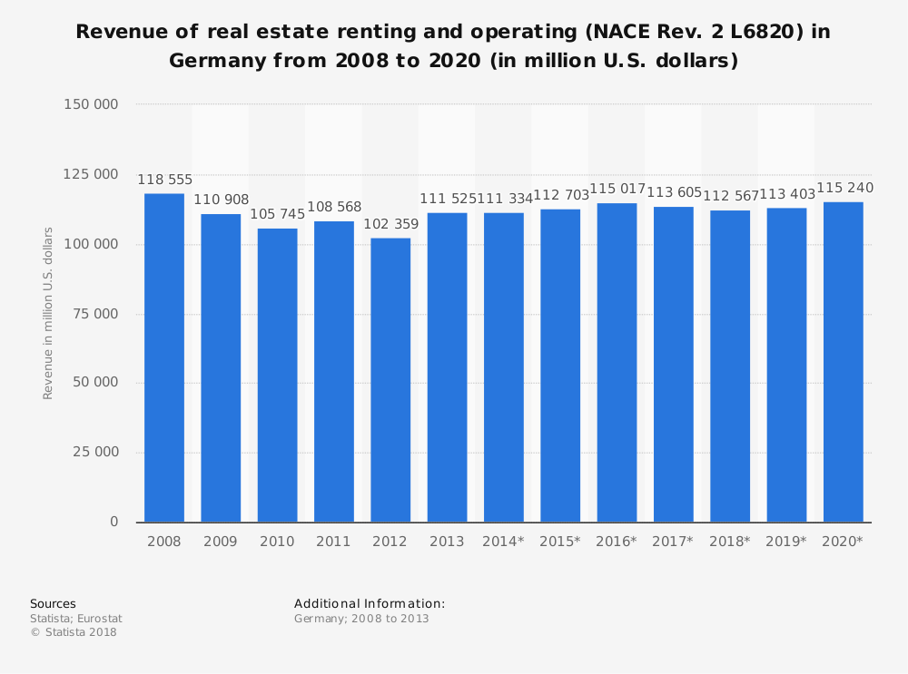 Statistic: Revenue of real estate renting and operating (NACE Rev. 2 L6820) in Germany from 2008 to 2020 (in million U.S. dollars)   Statista