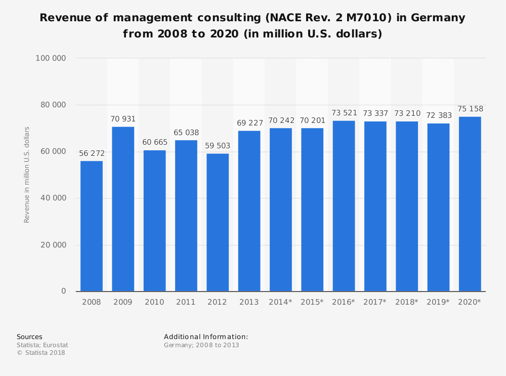 Statistic: Revenue of management consulting (NACE Rev. 2 M7010) in Germany from 2008 to 2020 (in million U.S. dollars) | Statista