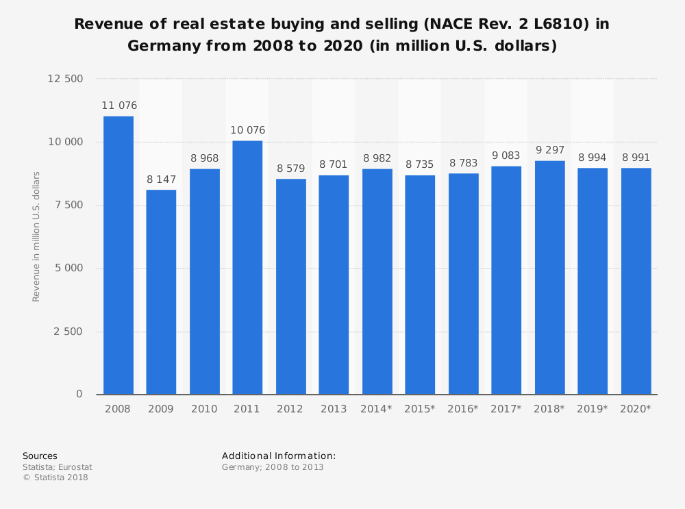 Statistic: Revenue of real estate buying and selling (NACE Rev. 2 L6810) in Germany from 2008 to 2020 (in million U.S. dollars) | Statista