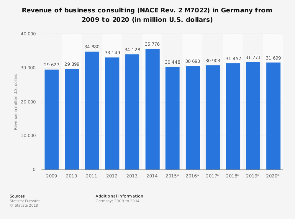 Statistic: Revenue of business consulting (NACE Rev. 2 M7022) in Germany from 2009 to 2020 (in million U.S. dollars) | Statista