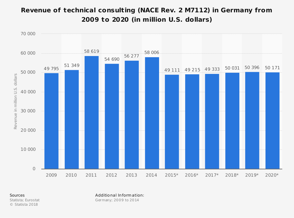 Statistic: Revenue of technical consulting (NACE Rev. 2 M7112) in Germany from 2009 to 2020 (in million U.S. dollars) | Statista