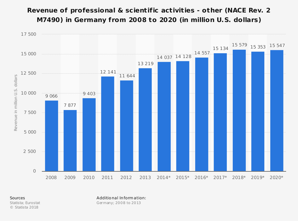 Statistic: Revenue of professional & scientific activities - other (NACE Rev. 2 M7490) in Germany from 2008 to 2020 (in million U.S. dollars)   Statista