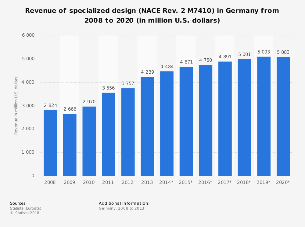 Statistic: Revenue of specialized design (NACE Rev. 2 M7410) in Germany from 2008 to 2020 (in million U.S. dollars) | Statista