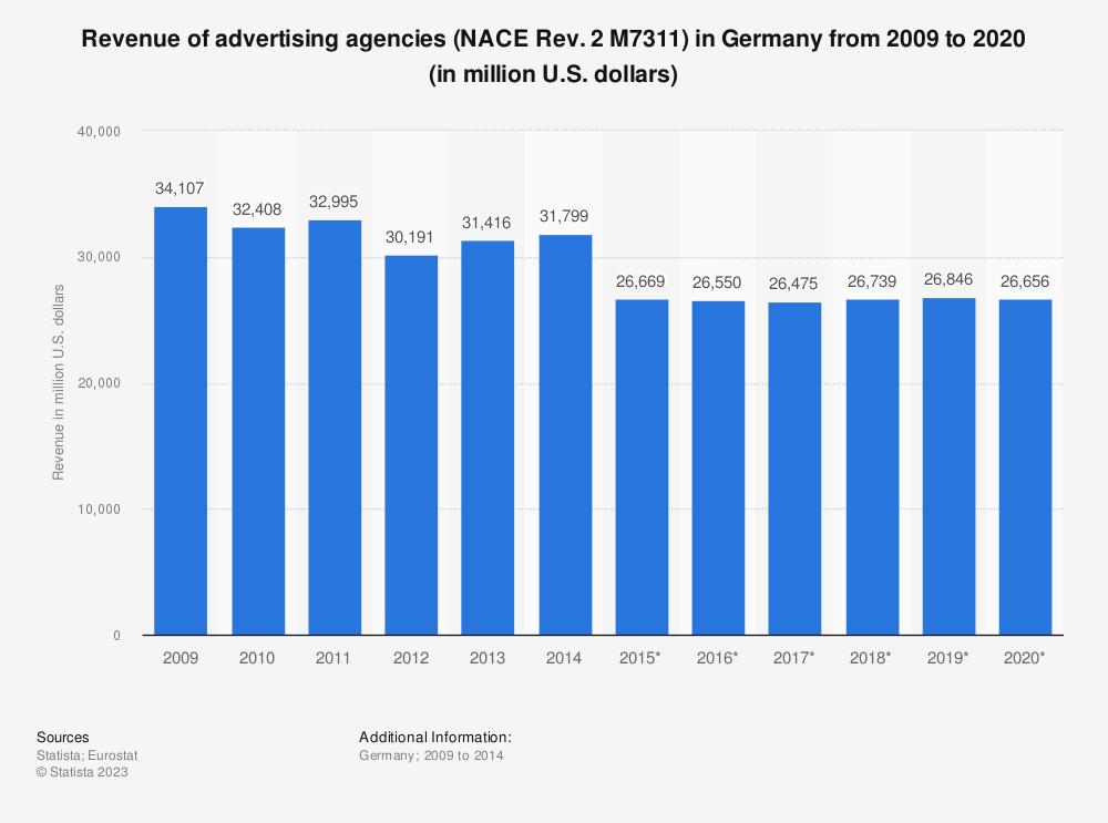 Statistic: Revenue of advertising agencies (NACE Rev. 2 M7311) in Germany from 2009 to 2020 (in million U.S. dollars)   Statista
