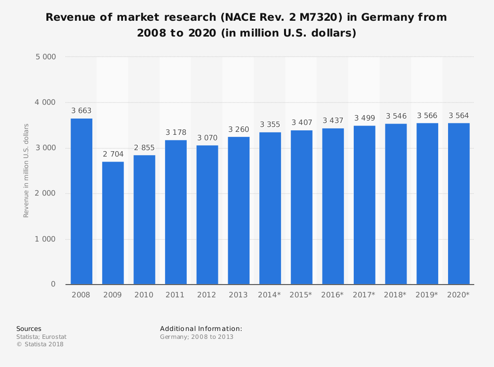 Statistic: Revenue of market research (NACE Rev. 2 M7320) in Germany from 2008 to 2020 (in million U.S. dollars)   Statista