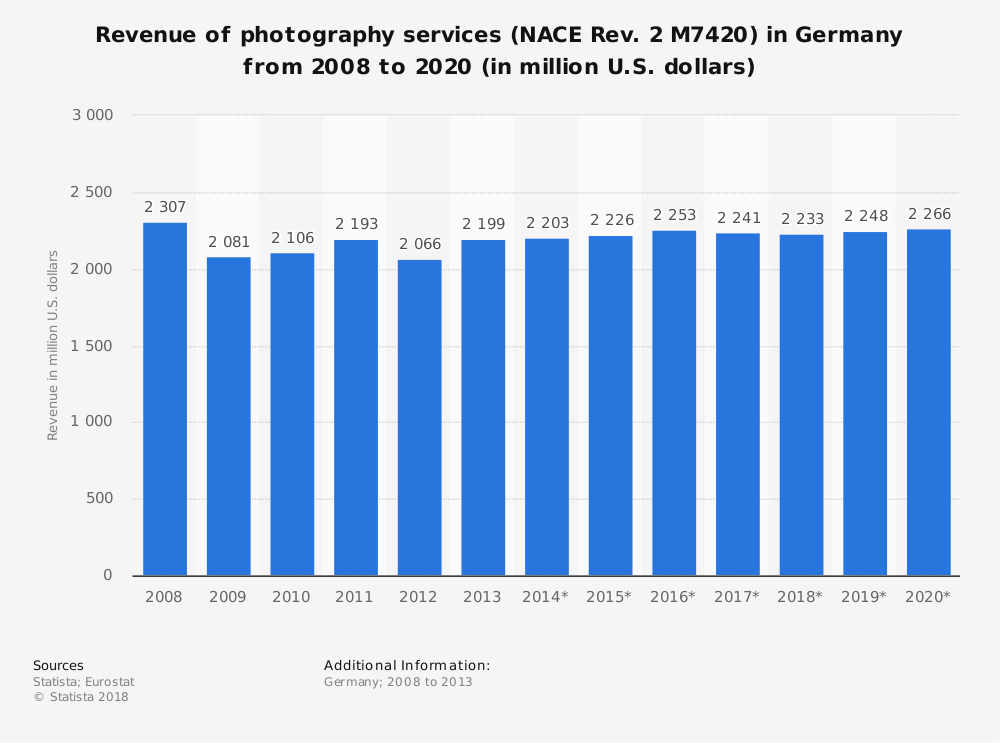 Statistic: Revenue of photography services (NACE Rev. 2 M7420) in Germany from 2008 to 2020 (in million U.S. dollars)   Statista