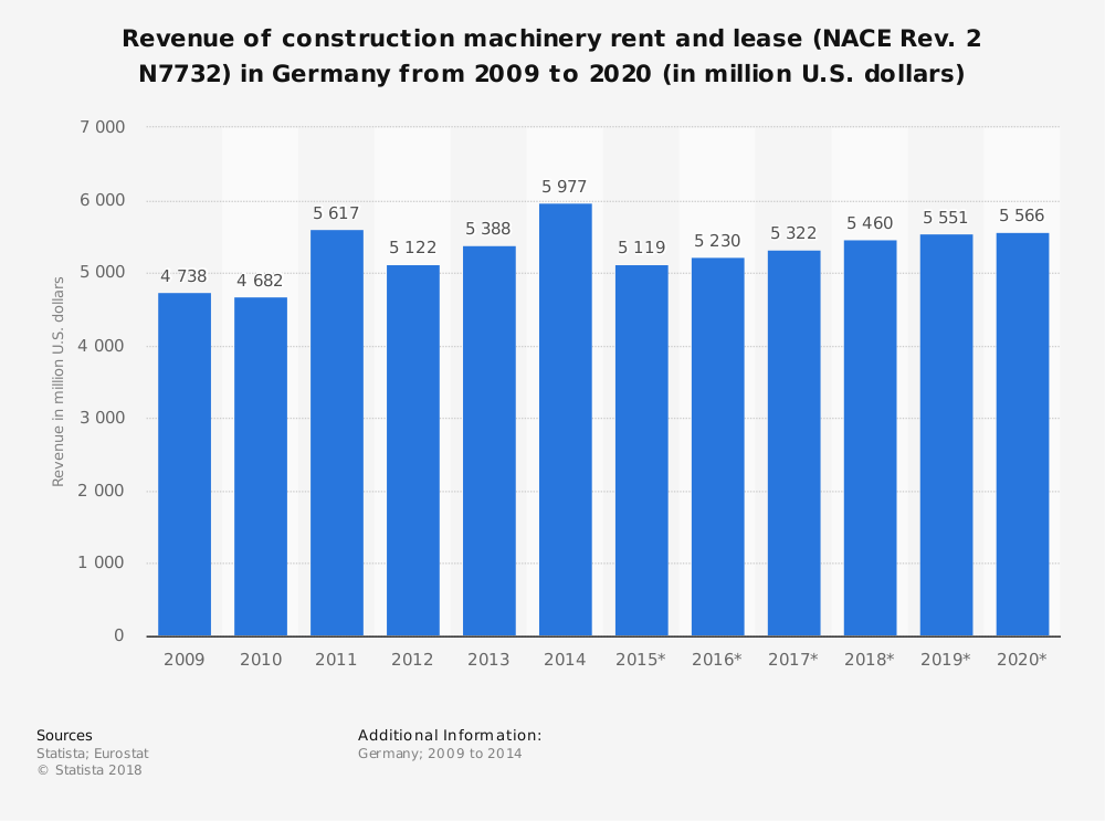 Statistic: Revenue of construction machinery rent and lease (NACE Rev. 2 N7732) in Germany from 2009 to 2020 (in million U.S. dollars) | Statista