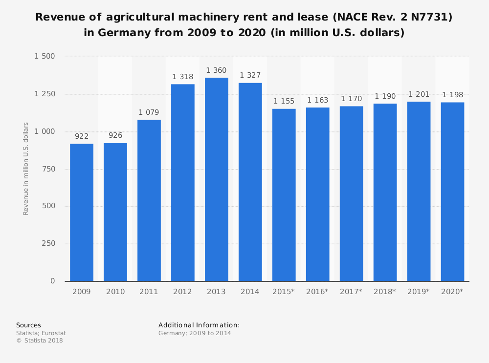 Statistic: Revenue of agricultural machinery rent and lease (NACE Rev. 2 N7731) in Germany from 2009 to 2020 (in million U.S. dollars) | Statista