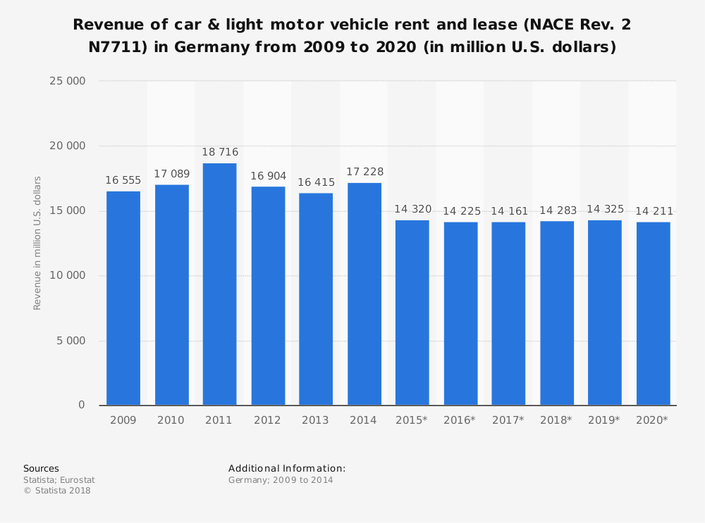 Statistic: Revenue of car & light motor vehicle rent and lease (NACE Rev. 2 N7711) in Germany from 2009 to 2020 (in million U.S. dollars) | Statista