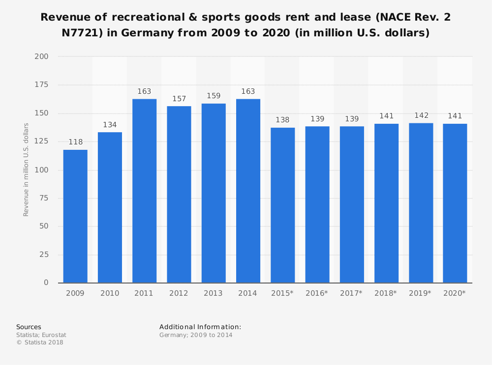 Statistic: Revenue of recreational & sports goods rent and lease (NACE Rev. 2 N7721) in Germany from 2009 to 2020 (in million U.S. dollars) | Statista