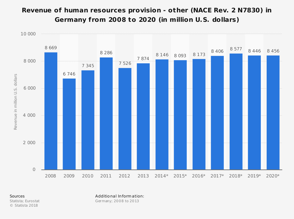 Statistic: Revenue of human resources provision - other (NACE Rev. 2 N7830) in Germany from 2008 to 2020 (in million U.S. dollars) | Statista