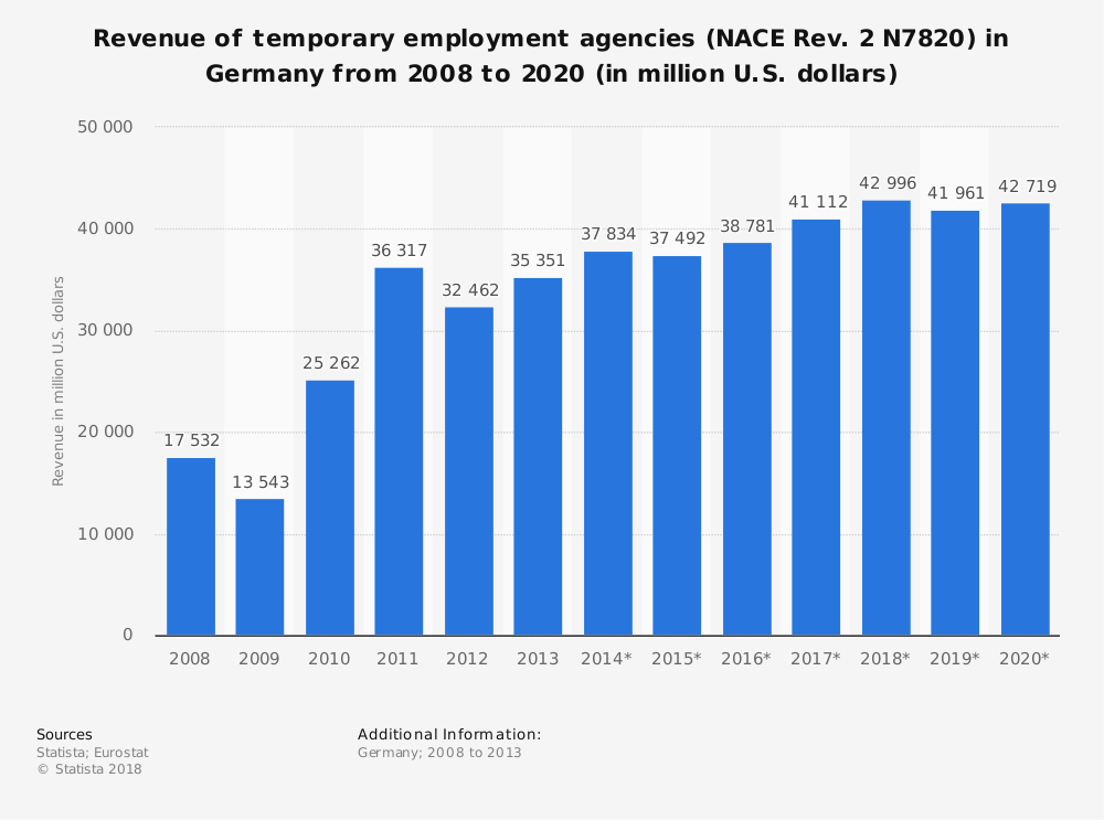 Statistic: Revenue of temporary employment agencies (NACE Rev. 2 N7820) in Germany from 2008 to 2020 (in million U.S. dollars) | Statista