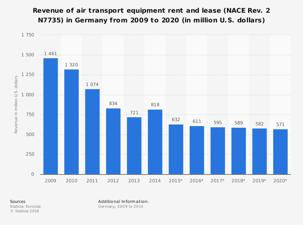 Statistic: Revenue of air transport equipment rent and lease (NACE Rev. 2 N7735) in Germany from 2009 to 2020 (in million U.S. dollars) | Statista