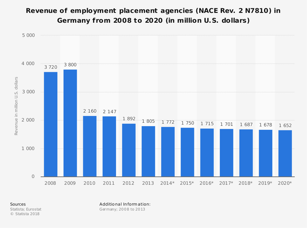 Statistic: Revenue of employment placement agencies (NACE Rev. 2 N7810) in Germany from 2008 to 2020 (in million U.S. dollars) | Statista