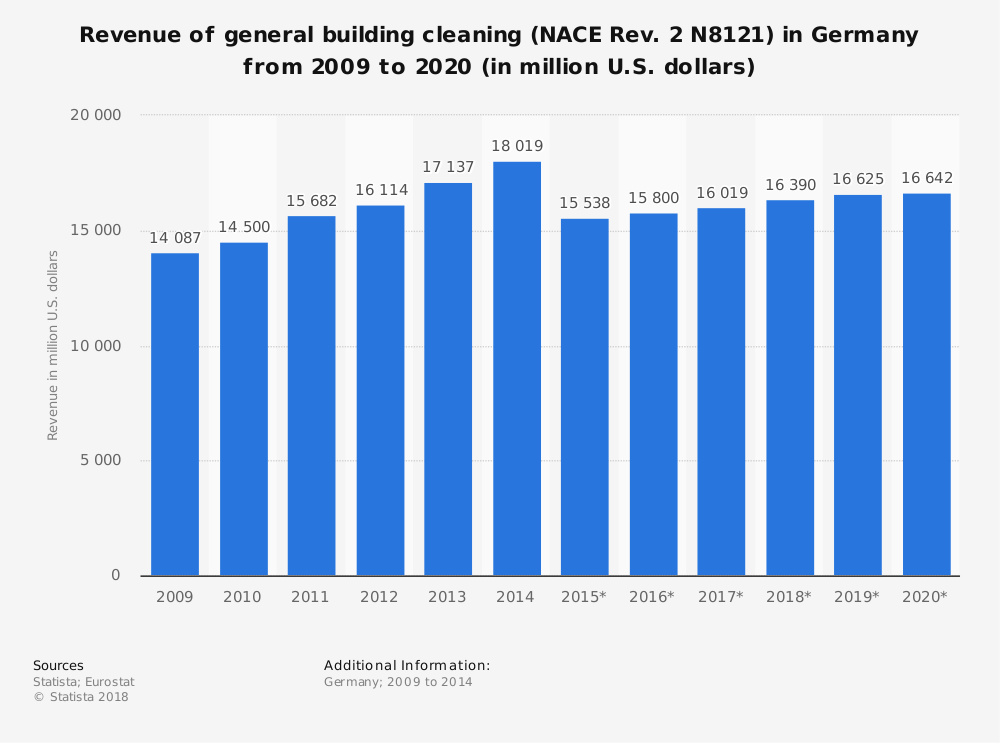 Statistic: Revenue of general building cleaning (NACE Rev. 2 N8121) in Germany from 2009 to 2020 (in million U.S. dollars) | Statista
