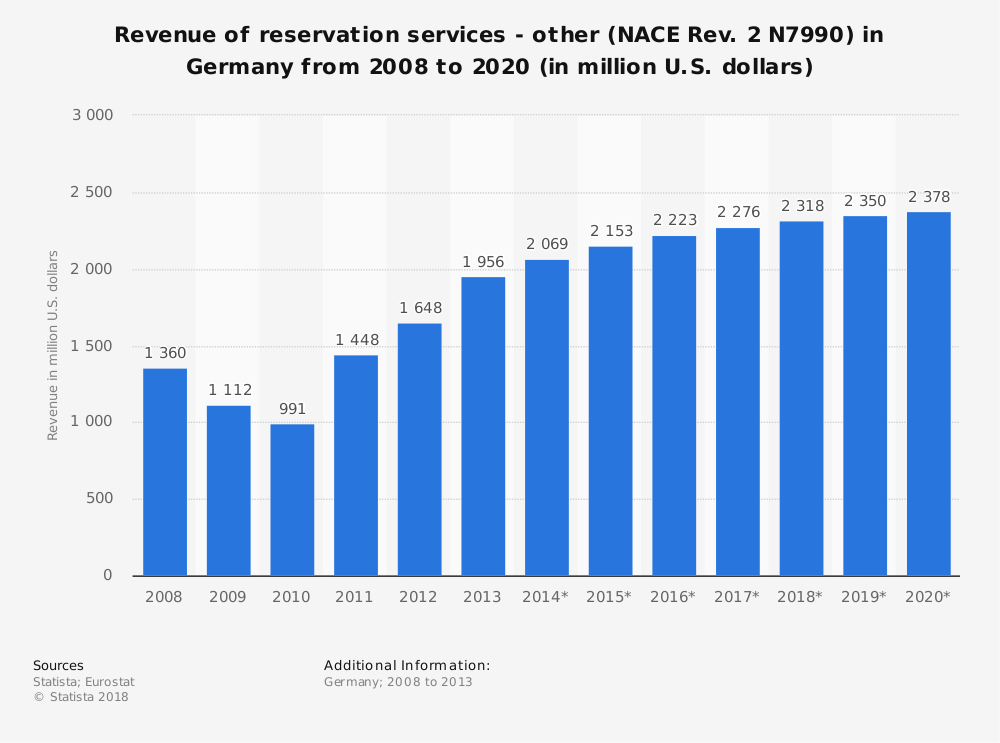 Statistic: Revenue of reservation services - other (NACE Rev. 2 N7990) in Germany from 2008 to 2020 (in million U.S. dollars) | Statista