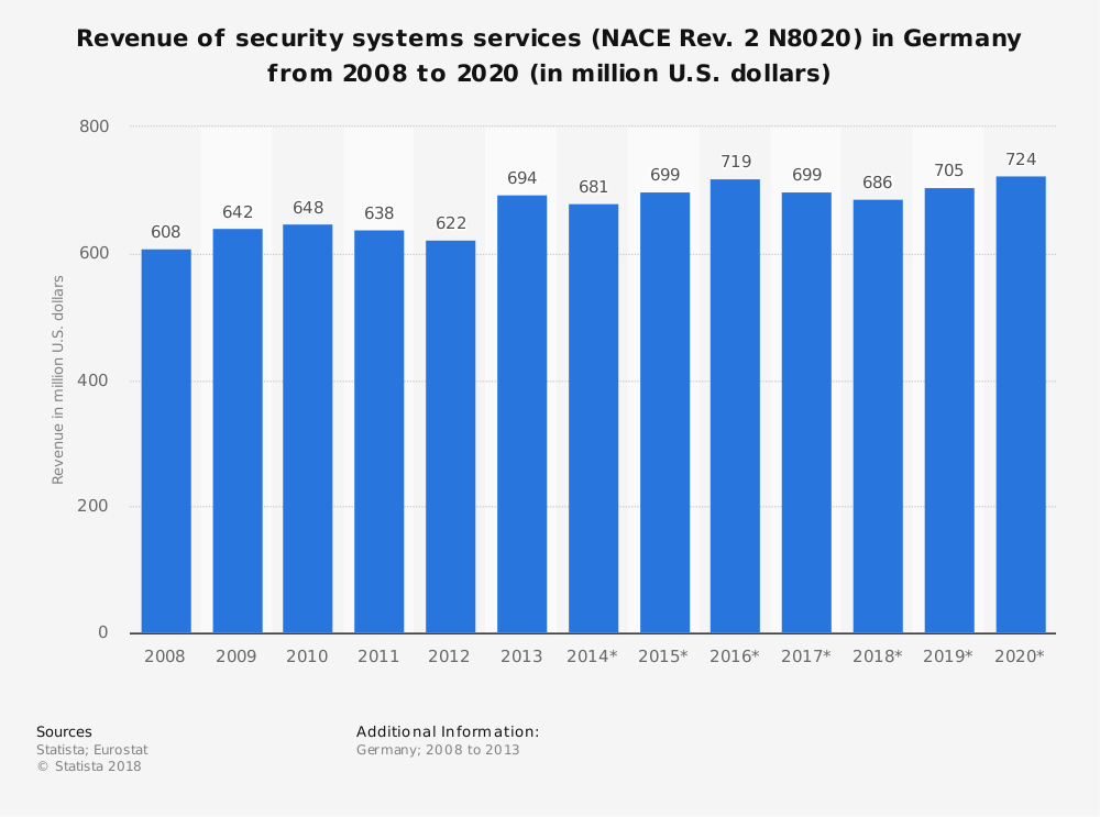Statistic: Revenue of security systems services (NACE Rev. 2 N8020) in Germany from 2008 to 2020 (in million U.S. dollars) | Statista