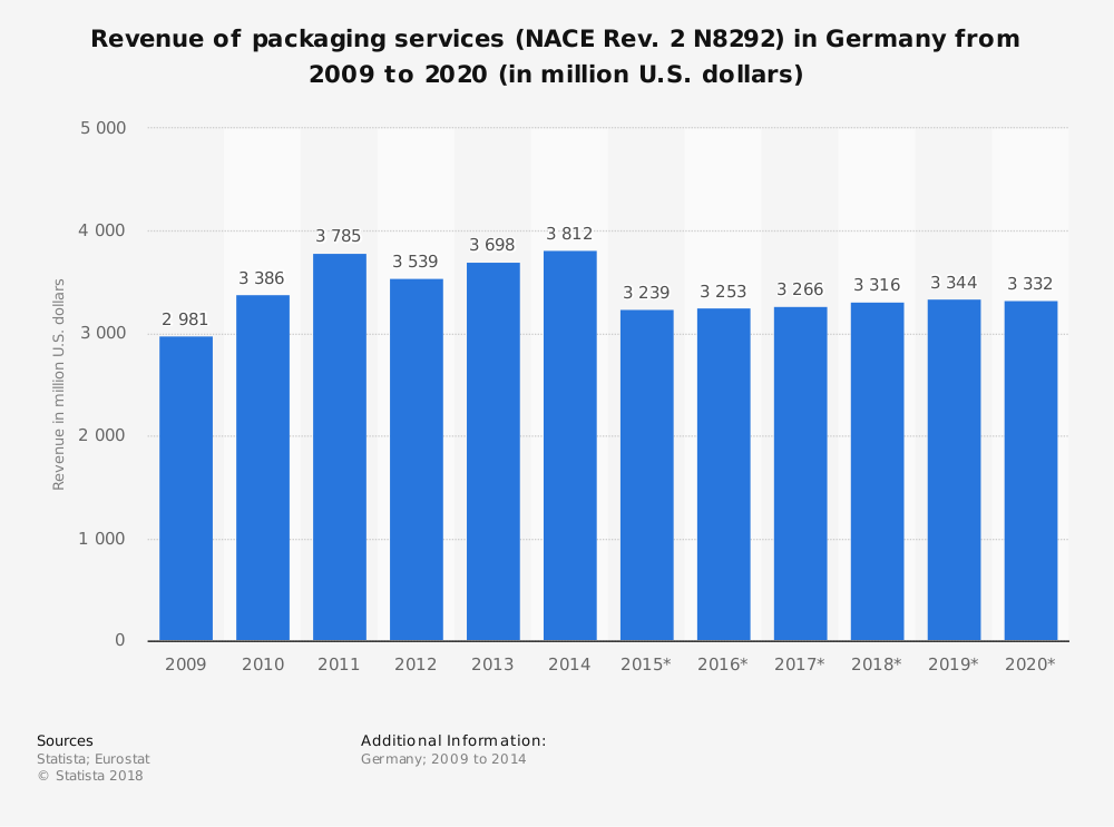 Statistic: Revenue of packaging services (NACE Rev. 2 N8292) in Germany from 2009 to 2020 (in million U.S. dollars) | Statista