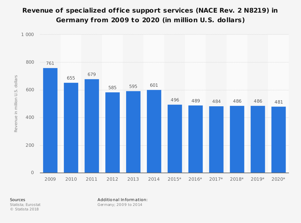 Statistic: Revenue of specialized office support services (NACE Rev. 2 N8219) in Germany from 2009 to 2020 (in million U.S. dollars) | Statista