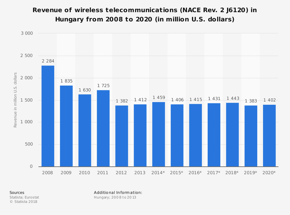 Statistic: Revenue of wireless telecommunications (NACE Rev. 2 J6120) in Hungary from 2008 to 2020 (in million U.S. dollars)   Statista