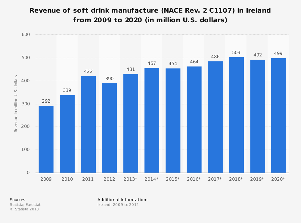Statistic: Revenue of soft drink manufacture (NACE Rev. 2 C1107) in Ireland from 2009 to 2020 (in million U.S. dollars)   Statista