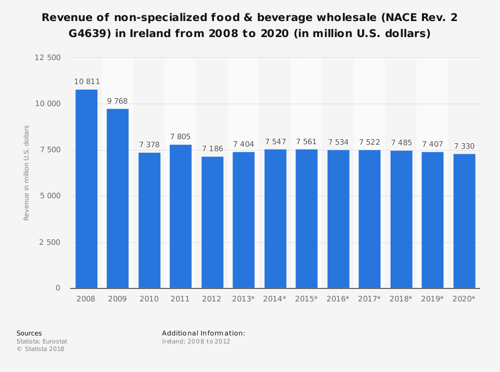 Statistic: Revenue of non-specialized food & beverage wholesale (NACE Rev. 2 G4639) in Ireland from 2008 to 2020 (in million U.S. dollars)   Statista