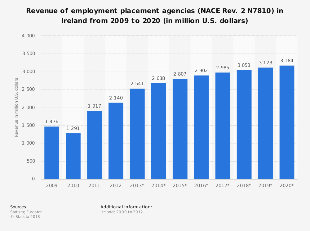 Statistic: Revenue of employment placement agencies (NACE Rev. 2 N7810) in Ireland from 2009 to 2020 (in million U.S. dollars) | Statista