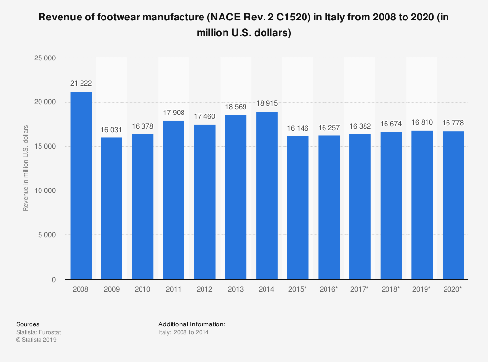 Statistic: Revenue of footwear manufacture (NACE Rev. 2 C1520) in Italy from 2008 to 2020 (in million U.S. dollars) | Statista