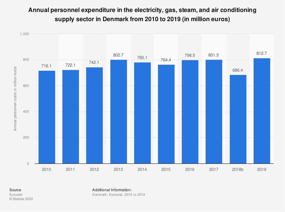 Statistic: Annual personnel expenditure in the electricity, gas, steam and air conditioning supply sector in Denmark from 2008 to 2016 (in million euros) | Statista