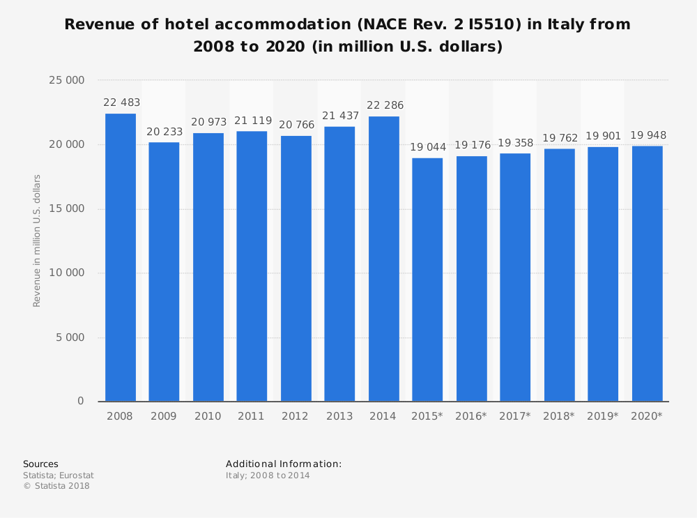 Statistic: Revenue of hotel accommodation (NACE Rev. 2 I5510) in Italy from 2008 to 2020 (in million U.S. dollars)   Statista