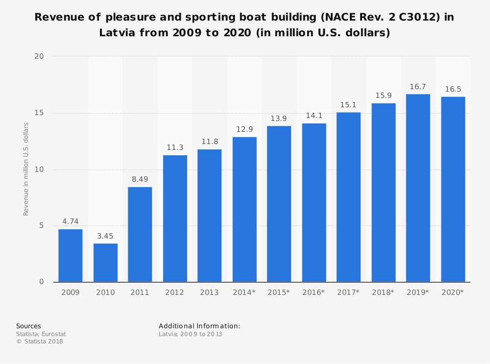 Statistic: Revenue of pleasure and sporting boat building (NACE Rev. 2 C3012) in Latvia from 2009 to 2020 (in million U.S. dollars) | Statista
