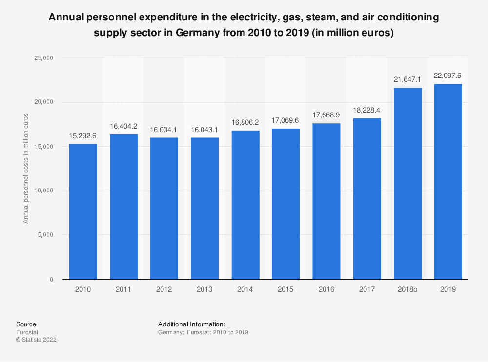 Statistic: Annual personnel expenditure in the electricity, gas, steam and air conditioning supply sector in Germany from 2008 to 2016 (in million euros) | Statista