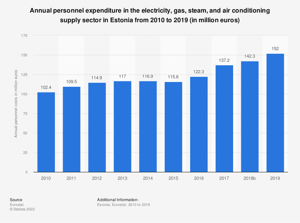 Statistic: Annual personnel expenditure in the electricity, gas, steam and air conditioning supply sector in Estonia from 2008 to 2016 (in million euros) | Statista