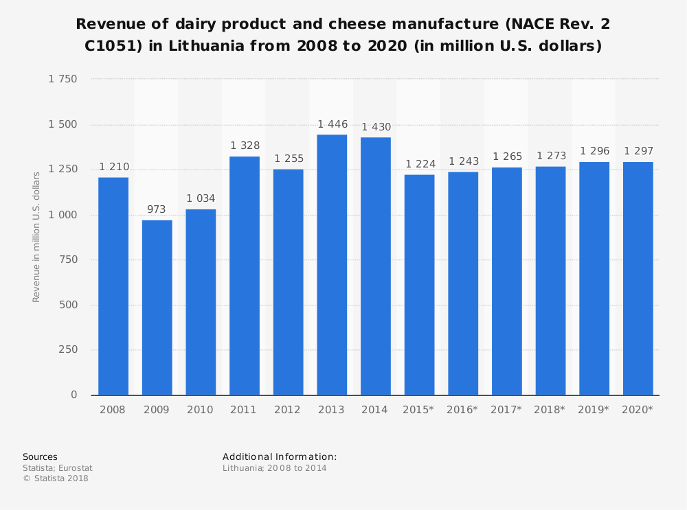 Statistic: Revenue of dairy product and cheese manufacture (NACE Rev. 2 C1051) in Lithuania from 2008 to 2020 (in million U.S. dollars) | Statista