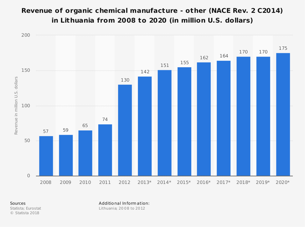 Statistic: Revenue of organic chemical manufacture - other (NACE Rev. 2 C2014) in Lithuania from 2008 to 2020 (in million U.S. dollars) | Statista