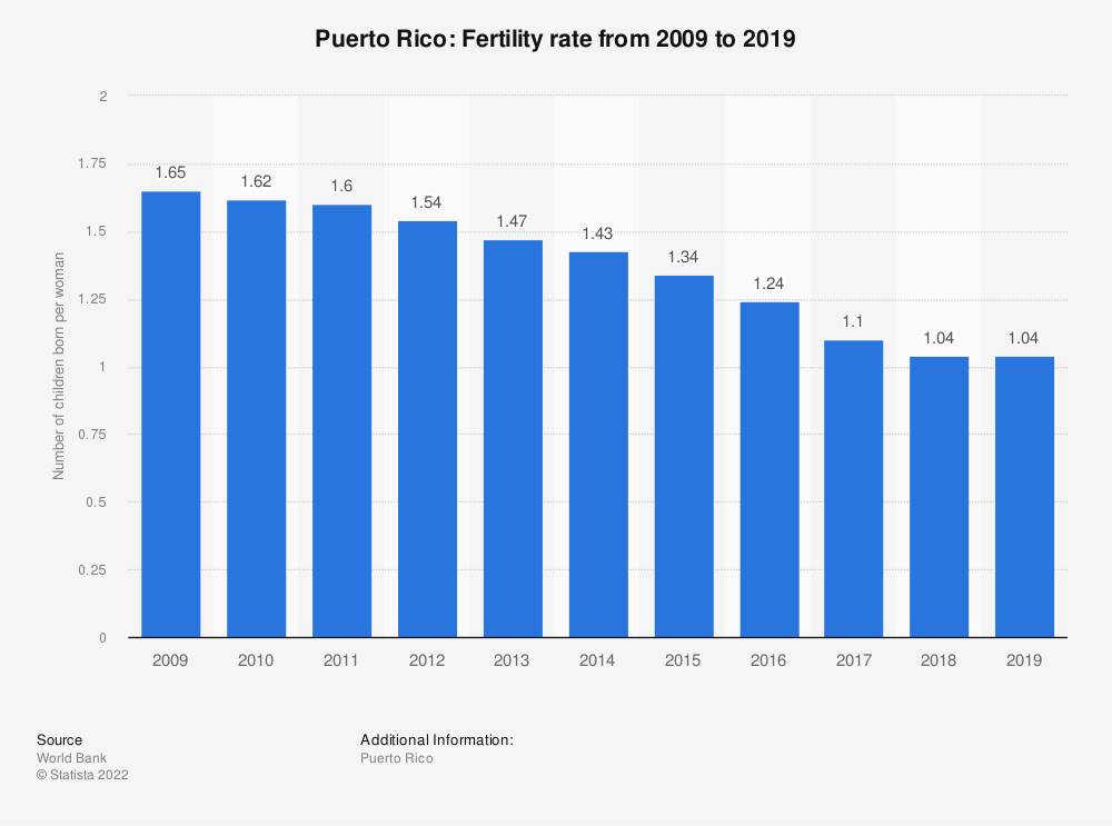 Statistic: Puerto Rico: Fertility rate from 2008 to 2018 | Statista