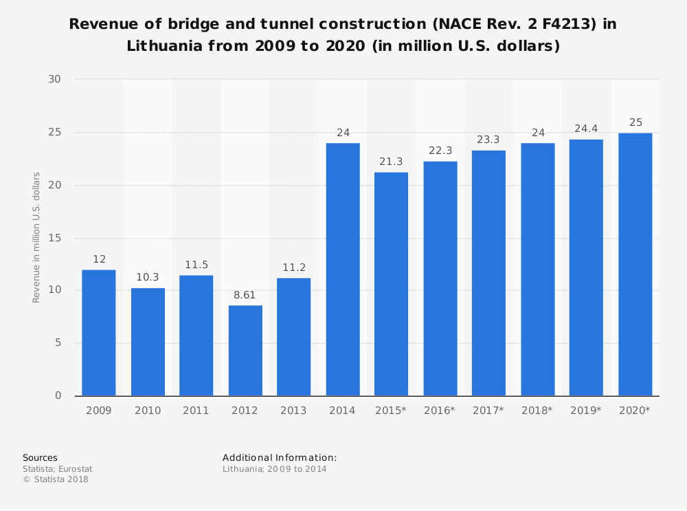 Statistic: Revenue of bridge and tunnel construction (NACE Rev. 2 F4213) in Lithuania from 2009 to 2020 (in million U.S. dollars) | Statista